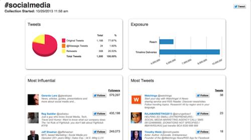 10 herramientas donde monitorizar un hashtag