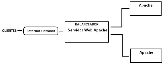 BalanceoApache